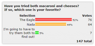 Mac&Cheese poll results