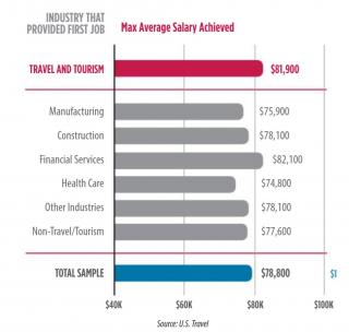 Max Average Salary Achieved for Travel Industry (Photo: U.S. Travel)